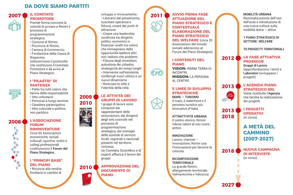 Processo Piano Strategico Rimini